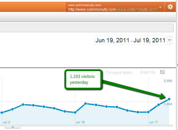 >1,000 Visitors to my Blog Yesterday! post image