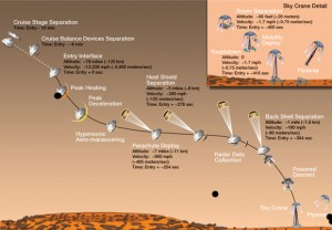 Curiosity – One of the great Engineering Feats of Man post image
